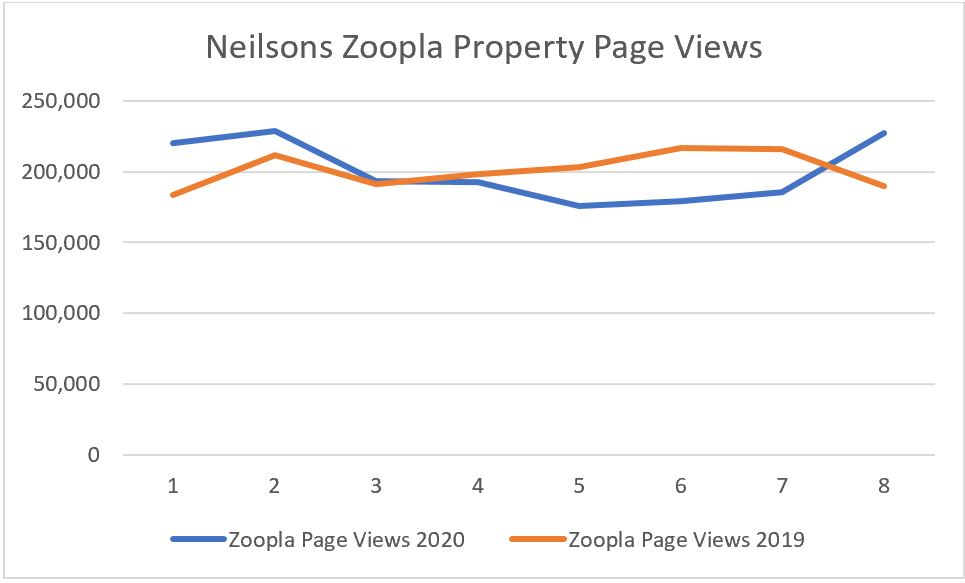 Neilsons Edinburgh property market lockdown activity