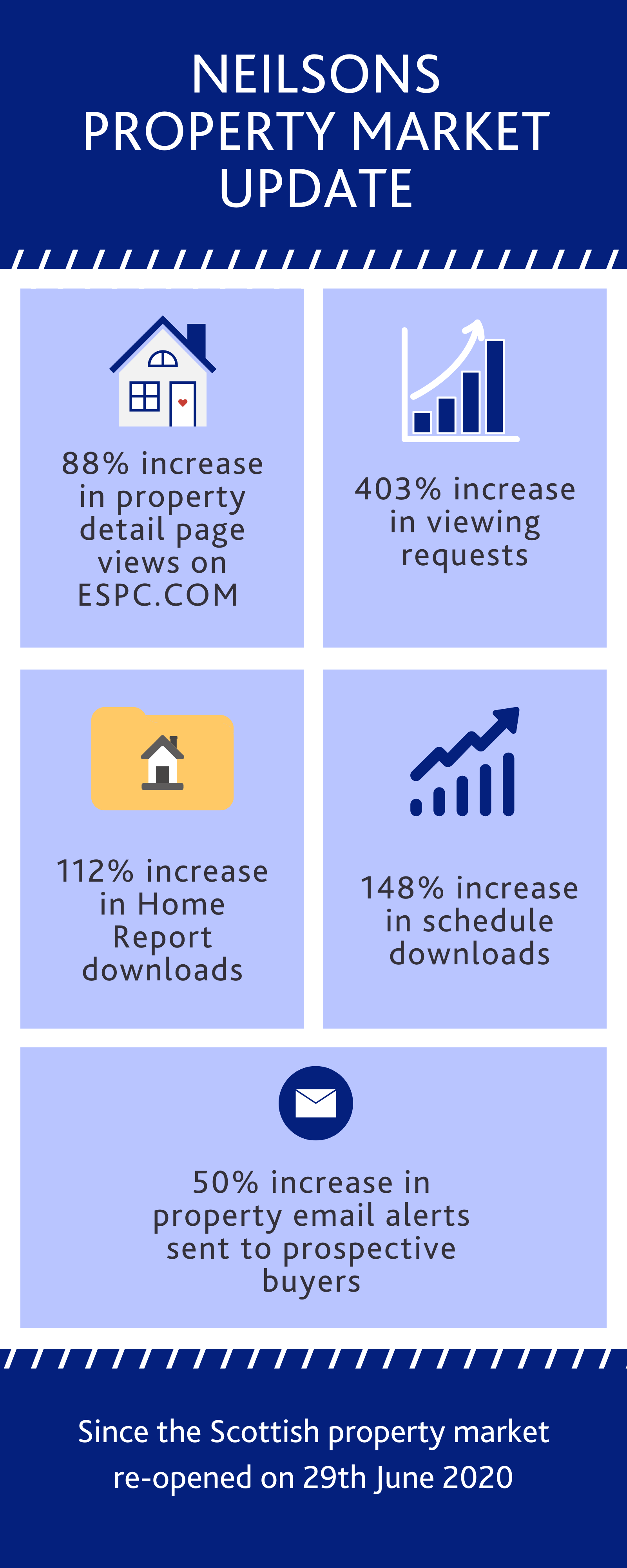 Scottish property market July 2020