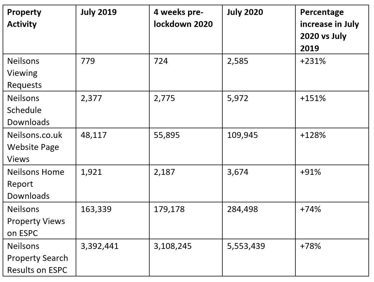 Edinburgh property market July 2020
